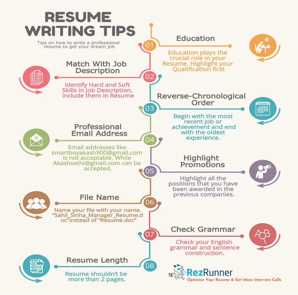 Useful Resume Writing Tips info graphic. Details are elaborated in the blog.